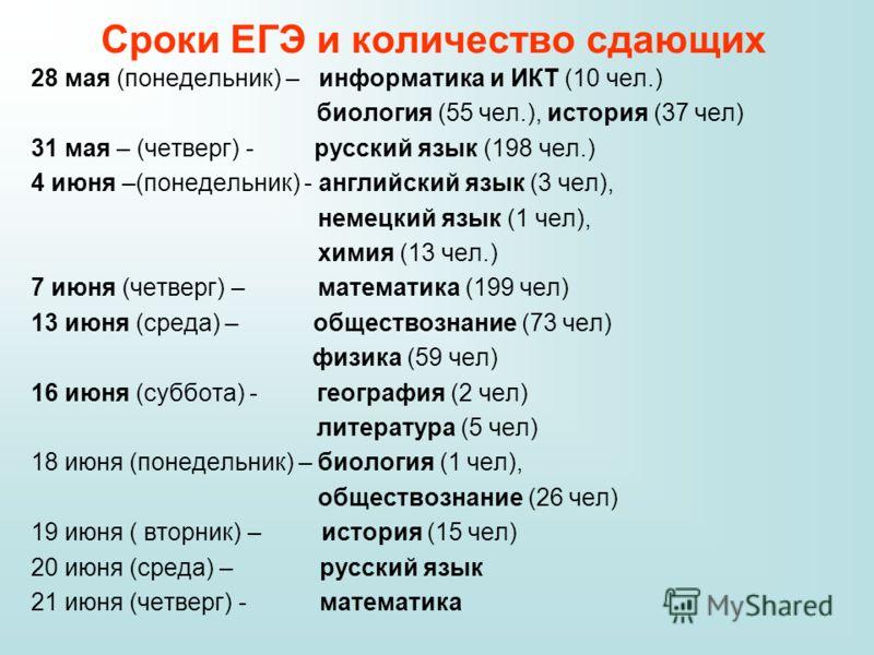 Сроки ЕГЭ и количество сдающих 28 мая (понедельник) – информатика и ИКТ (10 чел.) биология (55 чел.), история (37 чел) 31 мая – (четверг) - русский язык (198 чел.) 4 июня –(понедельник) - английский язык (3 чел), немецкий язык (1 чел), химия (13 чел.