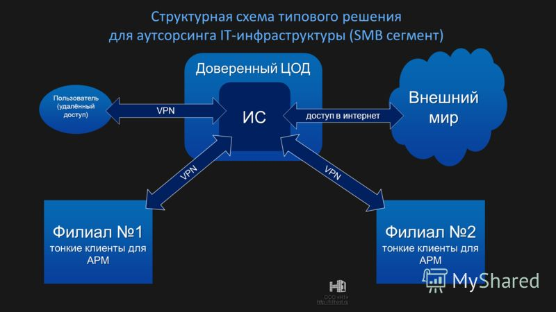 ООО «Н1» http://h1host.ru Структурная схема типового решения для аутсорсинга IT-инфраструктуры (SMB сегмент) Доверенный ЦОД Филиал 1 тонкие клиенты для АРМ Филиал 2 тонкие клиенты для АРМ Внешниймир Внешниймир ИС VPN VPN доступ в интернет Пользовател