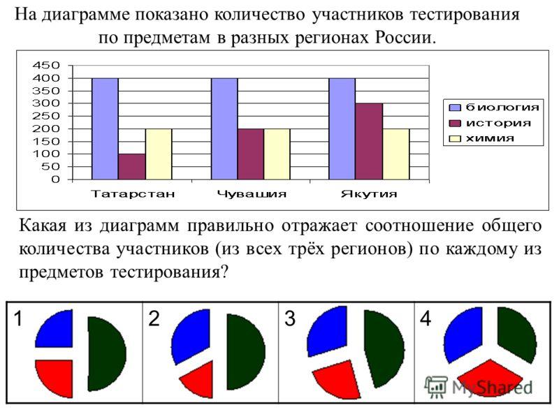 1234 На диаграмме показано количество участников тестирования по предметам в разных регионах России. Какая из диаграмм правильно отражает соотношение общего количества участников (из всех трёх регионов) по каждому из предметов тестирования?