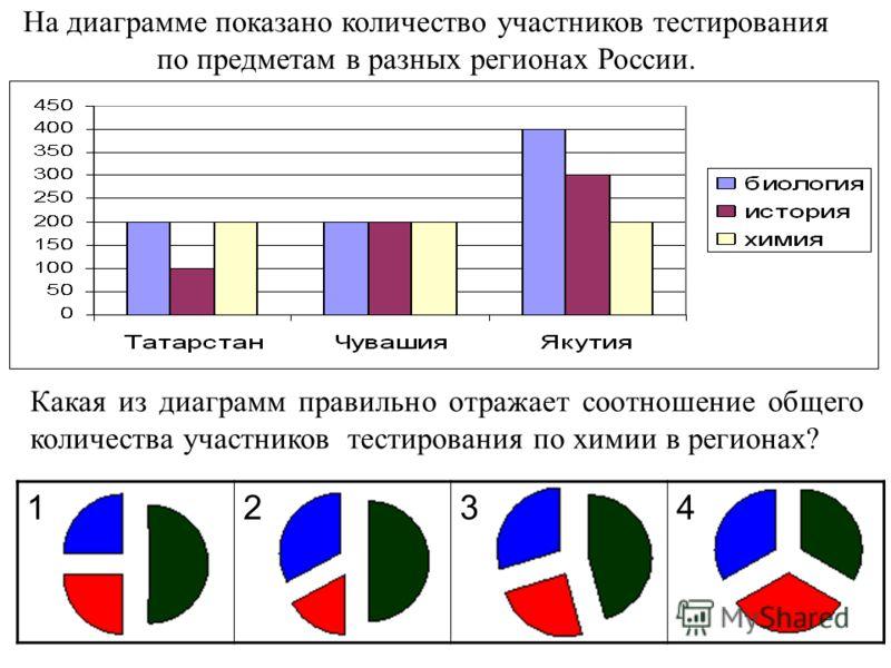 На диаграмме показано количество участников тестирования по предметам в разных регионах России. Какая из диаграмм правильно отражает соотношение общего количества участников тестирования по химии в регионах? 1234