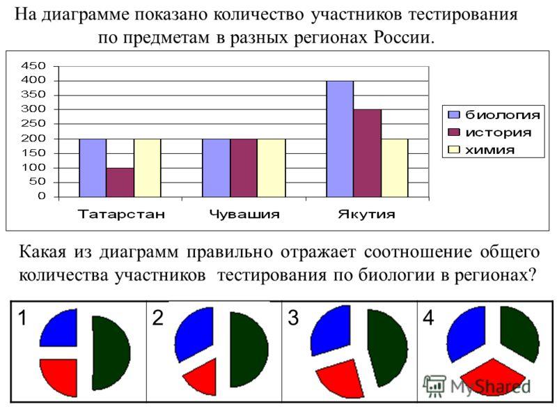 На диаграмме показано количество участников тестирования по предметам в разных регионах России. Какая из диаграмм правильно отражает соотношение общего количества участников тестирования по биологии в регионах? 1234