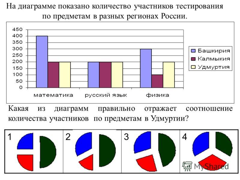 На диаграмме показано количество участников тестирования по предметам в разных регионах России. Какая из диаграмм правильно отражает соотношение количества участников по предметам в Удмуртии? 1234