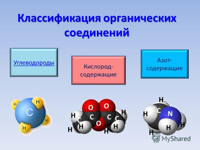 Классификация органических соединений Углеводороды Кислород- содержащие Азот- содержащие О О О Н НН Н Н Н С С СС Н Н Н Н Н С N