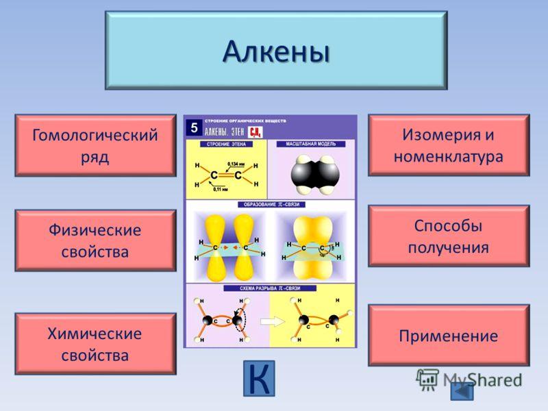 Алкены Гомологический ряд Изомерия и номенклатура Физические свойства Химические свойства Применение Способы получения К