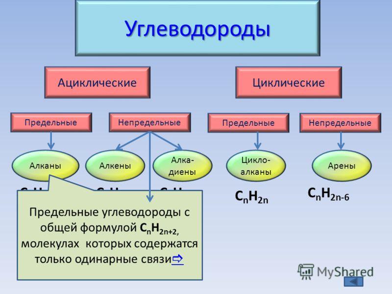 Углеводороды АциклическиеЦиклические ПредельныеНепредельные ПредельныеНепредельные АлканыАлкены Алкины Алка- диены Цикло- алканы Арены C n H 2n+2 C n H 2n C n H 2n-2 C n H 2n C n H 2n-6 Предельные углеводороды с общей формулой C n H 2n+2, молекулах к
