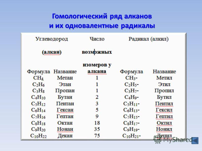 Гомологический ряд алканов и их одновалентные радикалы