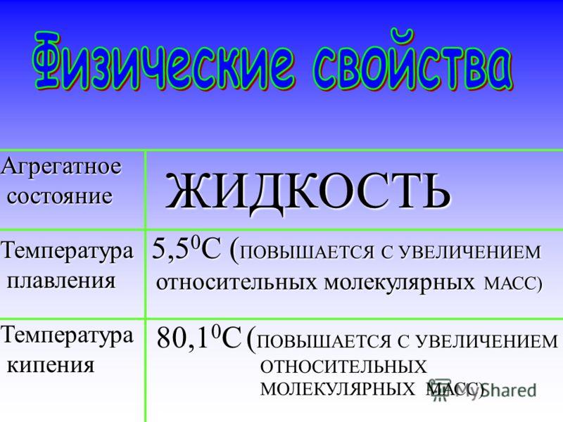 Агрегатное состояние состояние Температура плавления плавления Температура кипения кипения ЖИДКОСТЬ 5,5 0 С ( ПОВЫШАЕТСЯ С УВЕЛИЧЕНИЕМ относительных молекулярных МАСС) относительных молекулярных МАСС) 80,1 0 С ( ПОВЫШАЕТСЯ С УВЕЛИЧЕНИЕМ ОТНОСИТЕЛЬНЫХ
