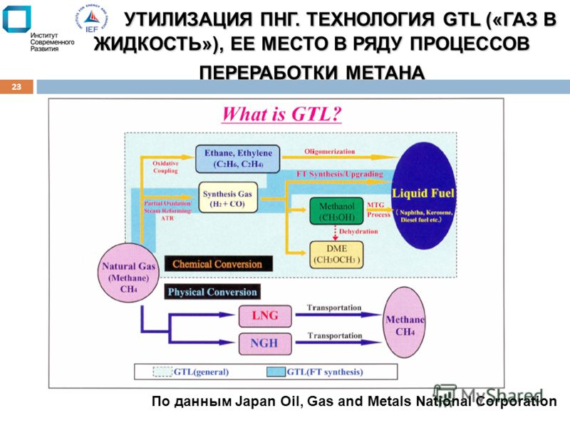 УТИЛИЗАЦИЯ ПНГ. ТЕХНОЛОГИЯ GTL («ГАЗ В ЖИДКОСТЬ»), ЕЕ МЕСТО В РЯДУ ПРОЦЕССОВ ПЕРЕРАБОТКИ МЕТАНА 23 По данным Japan Oil, Gas and Metals National Corporation