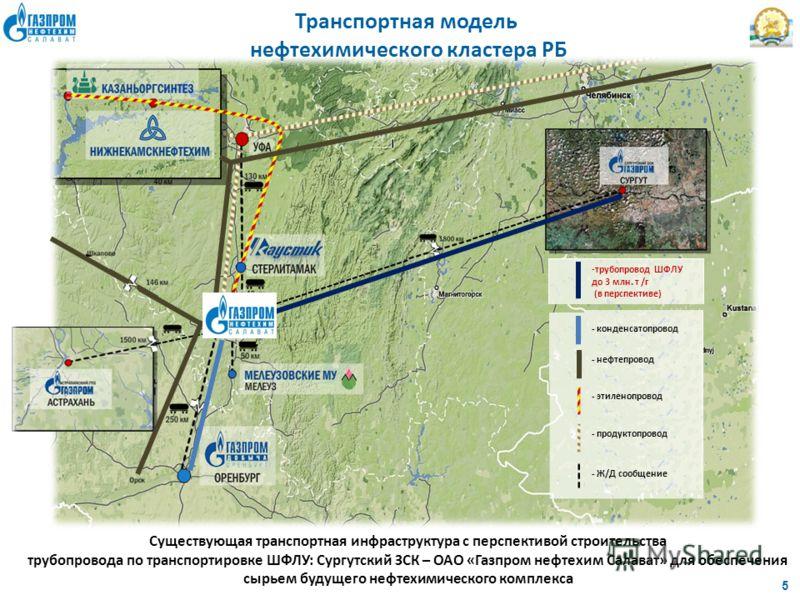 5 Транспортная модель нефтехимического кластера РБ - конденсатопровод - нефтепровод - этиленопровод - продуктопровод - Ж/Д сообщение -трубопровод ШФЛУ до 3 млн. т /г (в перспективе) Существующая транспортная инфраструктура с перспективой строительств