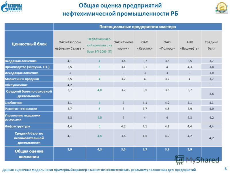 6 Общая оценка предприятий нефтехимической промышленности РБ Данная оценочная модель носит примерный характер и может не соответствовать реальному положению дел предприятий Потенциальные предприятия кластера Ценностный блок ОАО «Газпром нефтехим Сала