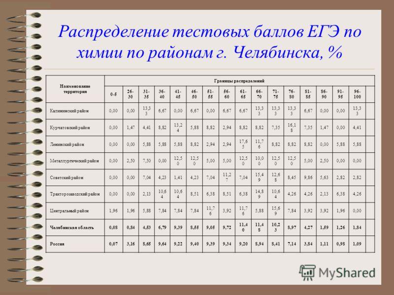 Распределение тестовых баллов ЕГЭ по химии по районам г. Челябинска, % Наименование территория Границы распределений 0-5 26- 30 31- 35 36- 40 41- 45 46- 50 51- 55 56- 60 61- 65 66- 70 71- 75 76- 80 81- 85 86- 90 91- 95 96- 100 Калининский район0,00 1
