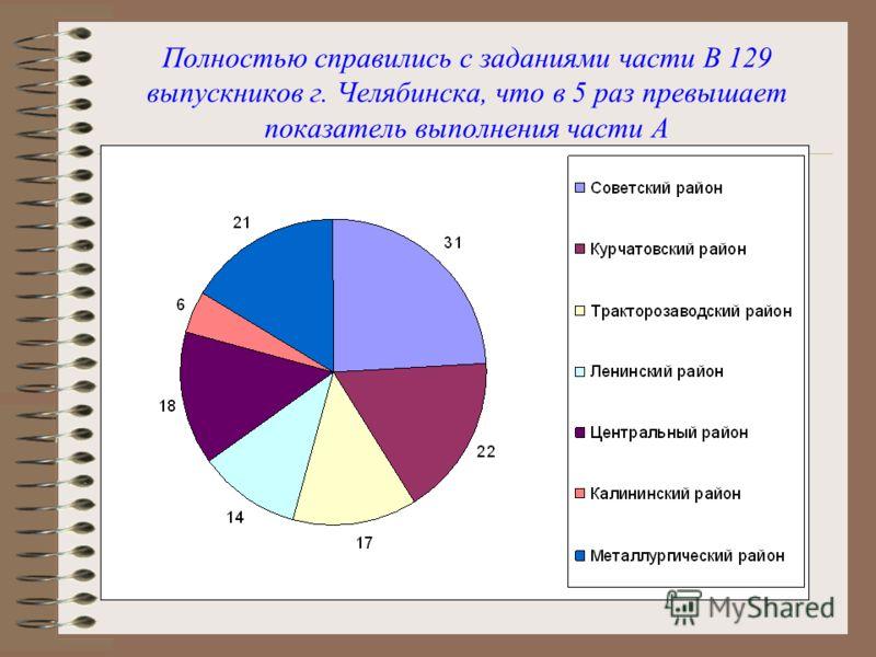 Полностью справились с заданиями части В 129 выпускников г. Челябинска, что в 5 раз превышает показатель выполнения части А