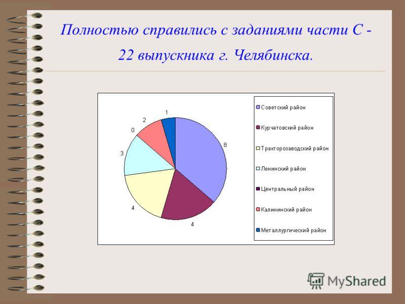 Полностью справились с заданиями части С - 22 выпускника г. Челябинска.