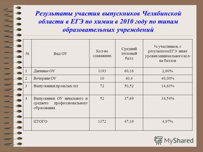 Результаты участия выпускников Челябинской области в ЕГЭ по химии в 2010 году по типам образовательных учреждений Вид ОУ Кол-во сдававших Средний тестовый балл % участников, с результатом ЕГЭ ниже уровня минимального кол- ва баллов 1Дневные ОУ119360,
