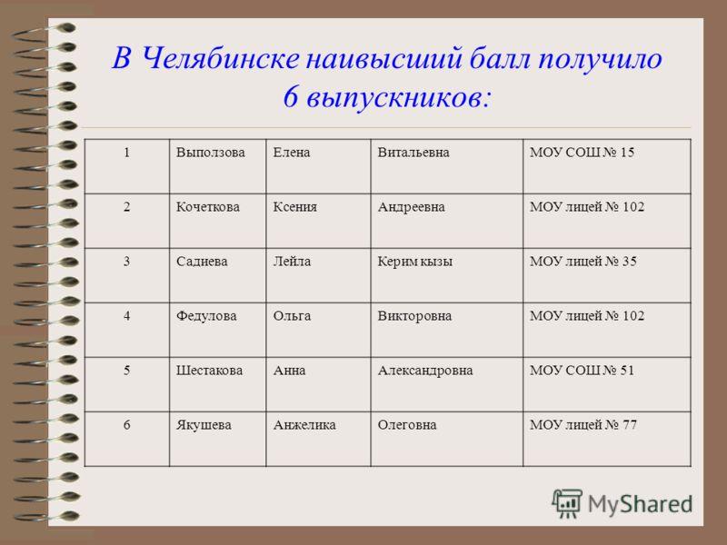 В Челябинске наивысший балл получило 6 выпускников: 1 ВыползоваЕленаВитальевнаМОУ СОШ 15 2 КочетковаКсенияАндреевнаМОУ лицей 102 3 СадиеваЛейлаКерим кызыМОУ лицей 35 4 ФедуловаОльгаВикторовнаМОУ лицей 102 5 ШестаковаАннаАлександровнаМОУ СОШ 51 6 Якуш
