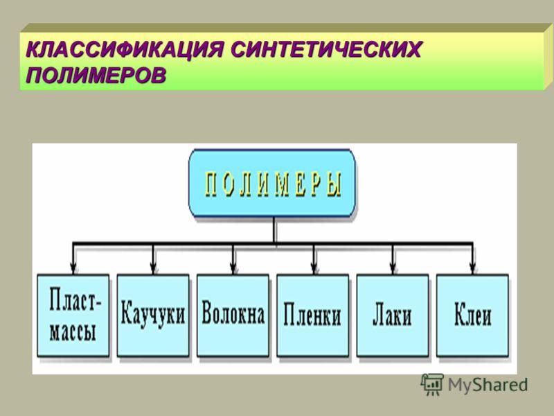 КЛАССИФИКАЦИЯ СИНТЕТИЧЕСКИХ ПОЛИМЕРОВ