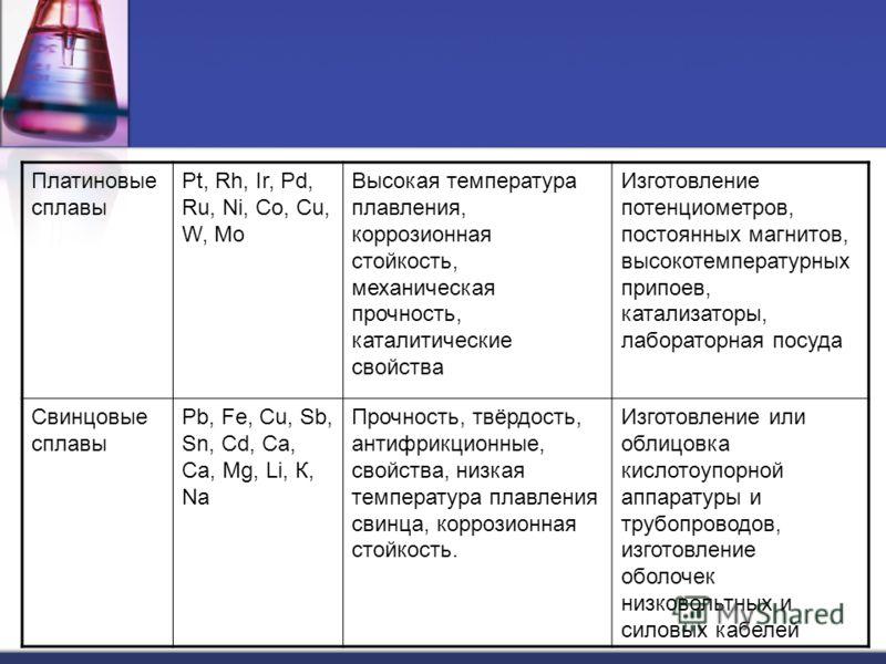 Платиновые сплавы Pt, Rh, Ir, Pd, Ru, Ni, Co, Cu, W, Мо Высокая температура плавления, коррозионная стойкость, механическая прочность, каталитические свойства Изготовление потенциометров, постоянных магнитов, высокотемпературных припоев, катализаторы