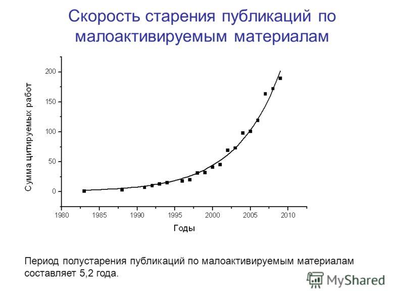 Скорость старения публикаций по малоактивируемым материалам Период полустарения публикаций по малоактивируемым материалам составляет 5,2 года.