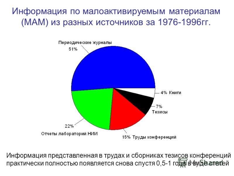 Информация по малоактивируемым материалам (МАМ) из разных источников за 1976-1996гг. Информация представленная в трудах и сборниках тезисов конференций практически полностью появляется снова спустя 0,5-1 года в виде статей