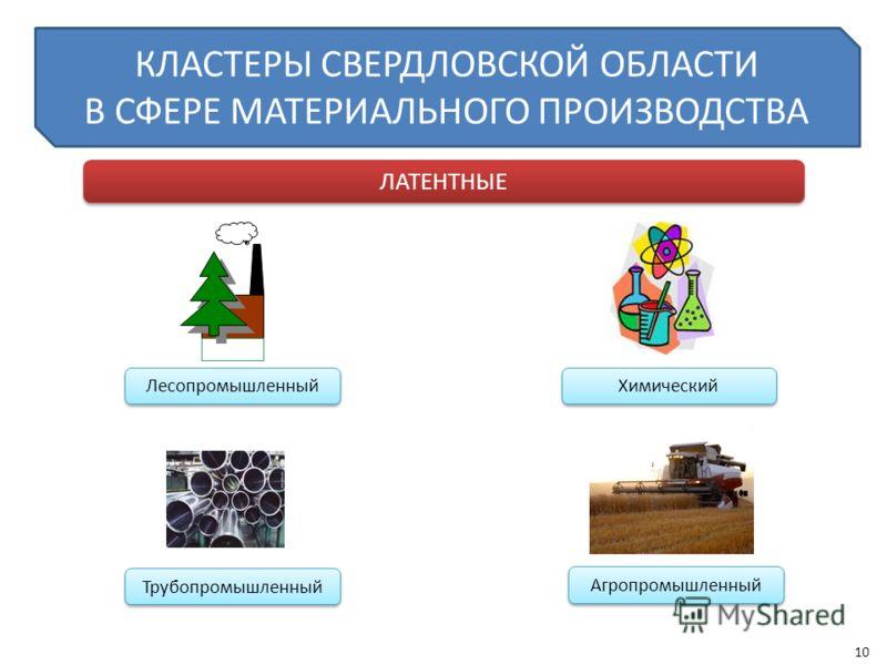 КЛАСТЕРЫ СВЕРДЛОВСКОЙ ОБЛАСТИ В СФЕРЕ МАТЕРИАЛЬНОГО ПРОИЗВОДСТВА ЛАТЕНТНЫЕ Лесопромышленный Химический Трубопромышленный Агропромышленный 10