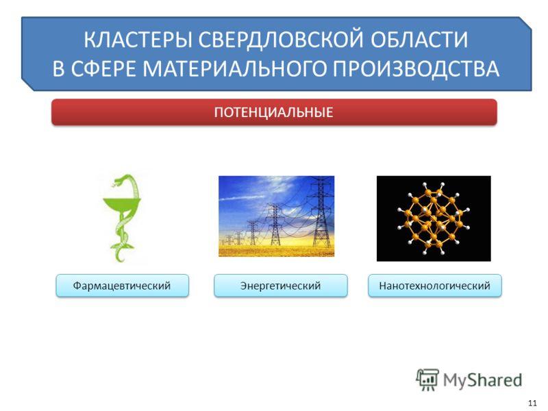 КЛАСТЕРЫ СВЕРДЛОВСКОЙ ОБЛАСТИ В СФЕРЕ МАТЕРИАЛЬНОГО ПРОИЗВОДСТВА ПОТЕНЦИАЛЬНЫЕ Энергетический Нанотехнологический Фармацевтический 11