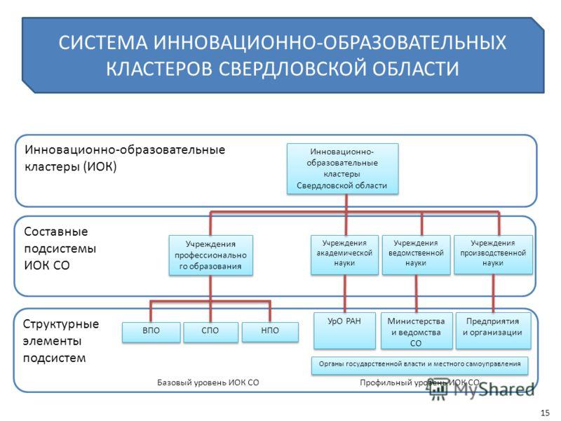 СИСТЕМА ИННОВАЦИОННО-ОБРАЗОВАТЕЛЬНЫХ КЛАСТЕРОВ СВЕРДЛОВСКОЙ ОБЛАСТИ Структурные элементы подсистем Составные подсистемы ИОК СО Инновационно-образовательные кластеры (ИОК) Инновационно- образовательные кластеры Свердловской области Инновационно- образ