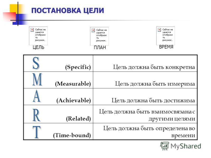 ПОСТАНОВКА ЦЕЛИ (Specific) Цель должна быть конкретна (Measurable) Цель должна быть измерима (Achievable) Цель должна быть достижима (Related) Цель должна быть взаимосвязана с другими целями (Time-bound) Цель должна быть определена во времени ЦЕЛЬ ПЛ