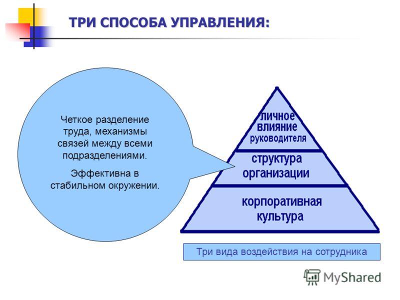 Три вида воздействия на сотрудника Четкое разделение труда, механизмы связей между всеми подразделениями. Эффективна в стабильном окружении. ТРИ СПОСОБА УПРАВЛЕНИЯ: