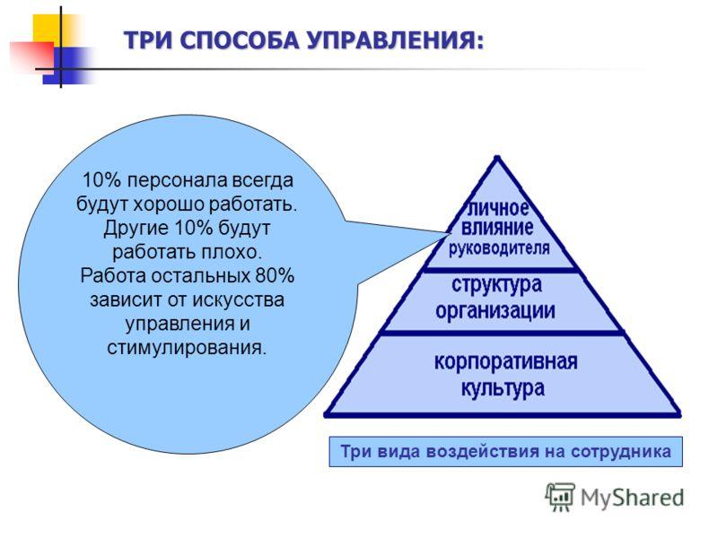 Три вида воздействия на сотрудника 10% персонала всегда будут хорошо работать. Другие 10% будут работать плохо. Работа остальных 80% зависит от искусства управления и стимулирования. ТРИ СПОСОБА УПРАВЛЕНИЯ: