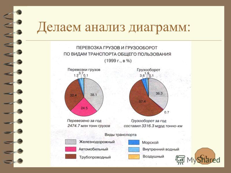 Делаем анализ диаграмм: Сл.