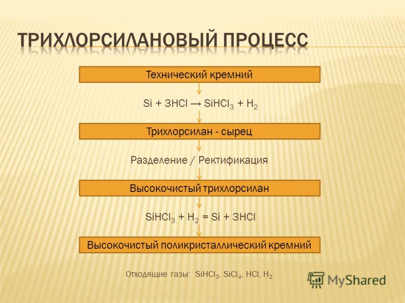 Технический кремний Si + 3HCl SiHCl 3 + H 2 Разделение / Ректификация Высокочистый трихлорсилан SiHCl 3 + H 2 = Si + 3HCl Высокочистый поликристаллический кремний Трихлорсилан - сырец Отходящие газы: SiHCl 3, SiCl 4, HCl, H 2