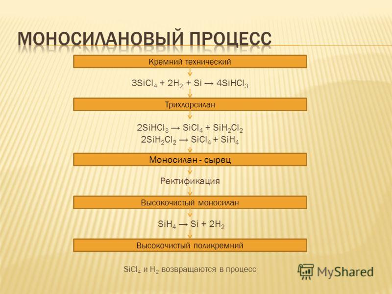 Кремний технический 3SiCl 4 + 2H 2 + Si 4SiHCl 3 2SiHCl 3 SiCl 4 + SiH 2 Cl 2 2SiH 2 Cl 2 SiCl 4 + SiH 4 Моносилан - сырец Ректификация Высокочистый моносилан Трихлорсилан SiH 4 Si + 2H 2 Высокочистый поликремний SiCl 4 и H 2 возвращаются в процесс