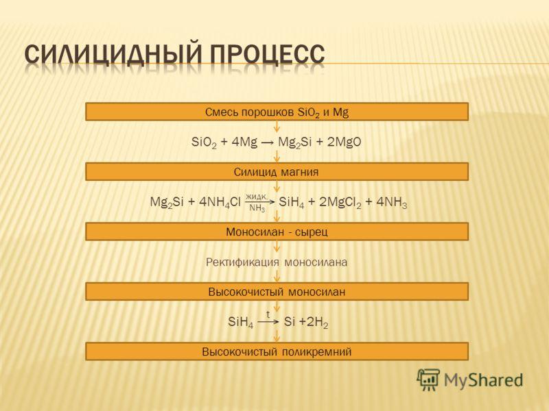Смесь порошков SiO 2 и Mg SiO 2 + 4Mg Mg 2 Si + 2MgO Mg 2 Si + 4NH 4 Cl SiH 4 + 2MgCl 2 + 4NH 3 Моносилан - сырец Ректификация моносилана Высокочистый моносилан Силицид магния SiH 4 Si +2H 2 Высокочистый поликремний жидк. NH 3 t