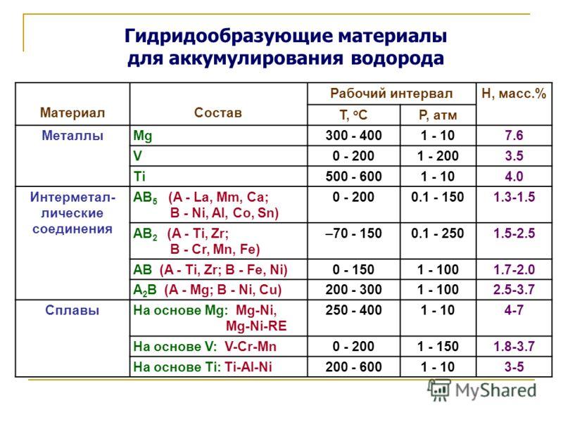Гидридообразующие материалы для аккумулирования водорода МатериалСостав Рабочий интервалH, масс.% T, o CP, атм МеталлыMg300 - 4001 - 107.6 V0 - 2001 - 2003.5 Ti500 - 6001 - 104.0 Интерметал- лические соединения AB 5 (A - La, Mm, Ca; B - Ni, Al, Co, S