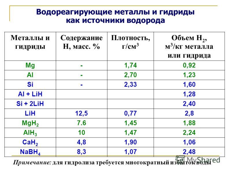 Водореагирующие металлы и гидриды как источники водорода Металлы и гидриды Содержание H, масс. % Плотность, г/см 3 Объем H 2, м 3 /кг металла или гидрида Mg-1,740,92 Al-2,701,23 Si-2,331,60 Al + LiH1,28 Si + 2LiH2,40 LiH12,512,50,772,82,8 MgH 2 7.61,