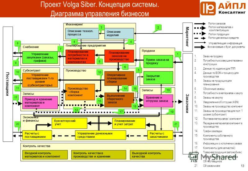 13 Проект Volga Siber. Концепция системы. Диаграмма управления бизнесом Запасы Описание изделия Описание технол. процесса Планирование заказов на производство Прием заказа на продажу Планирование потребности в материалах и компонентах Оперативное пла