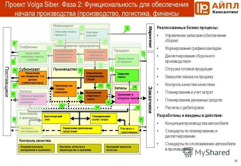 16 Проект Volga Siber. Фаза 2: Функциональность для обеспечения начала производства (производство, логистика, финансы Реализованные бизнес процессы: Управление запасами (обеспечение сборки) Формирование графика закладки Диспетчирование сборочного про