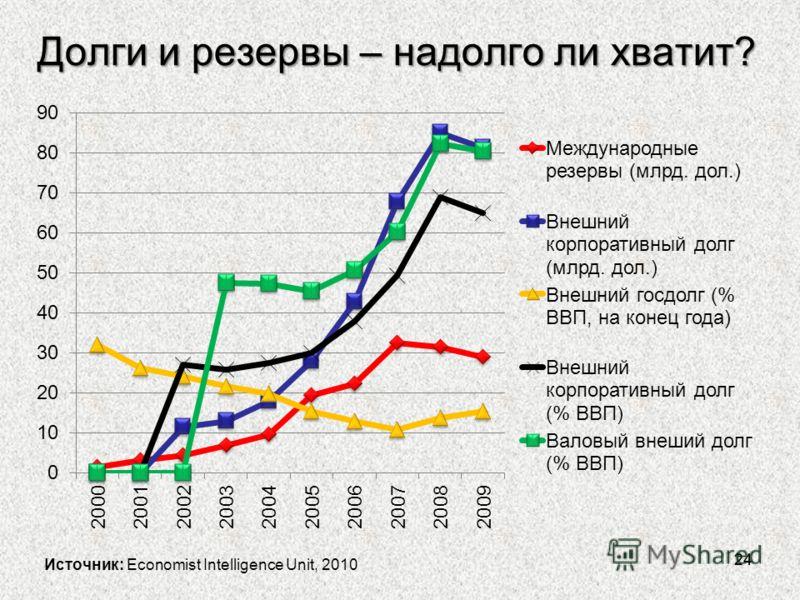 Долги и резервы – надолго ли хватит? 24 Источник: Economist Intelligence Unit, 2010