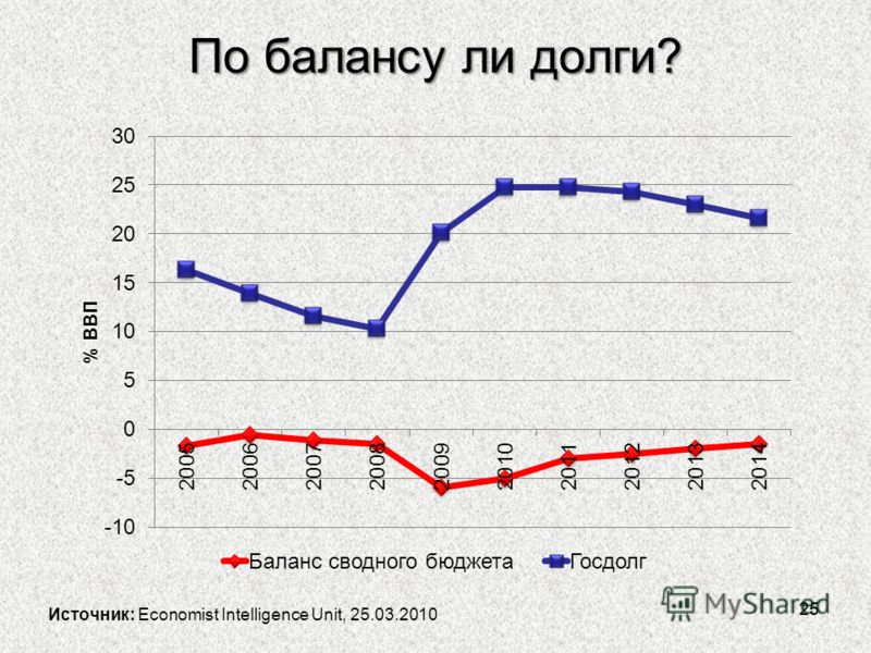 По балансу ли долги? 25 Источник: Economist Intelligence Unit, 25.03.2010