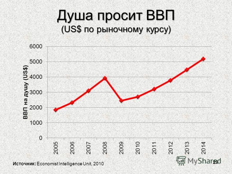 Душа просит ВВП (US$ по рыночному курсу) 29 Источник: Economist Intelligence Unit, 2010