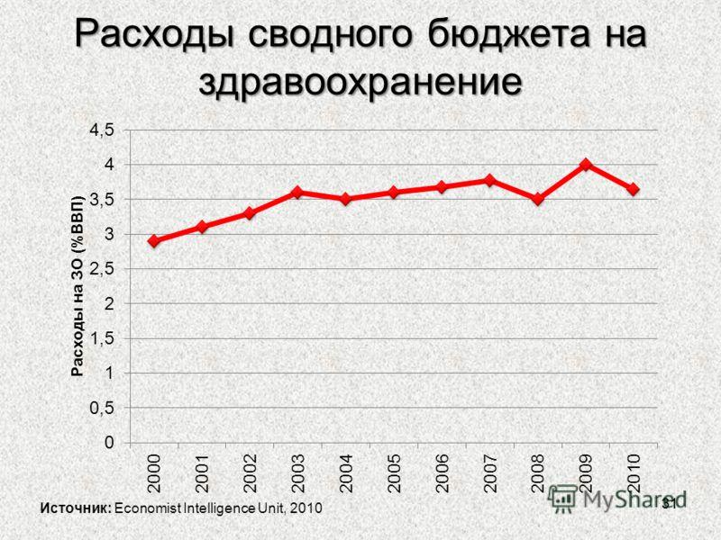 Расходы сводного бюджета на здравоохранение 31 Источник: Economist Intelligence Unit, 2010