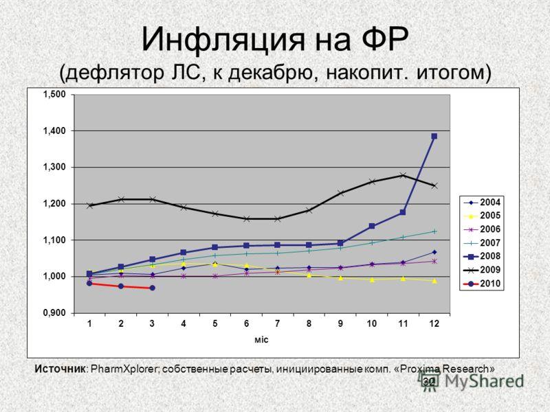 Инфляция на ФР (дефлятор ЛС, к декабрю, накопит. итогом) 32 Источник: PharmXplorer; собственные расчеты, инициированные комп. «Proxima Research»