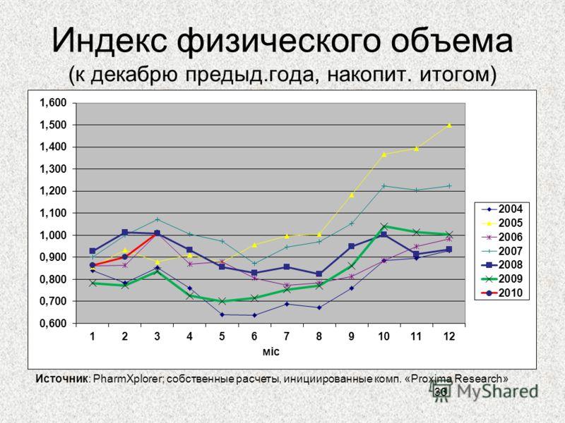 Индекс физического объема (к декабрю предыд.года, накопит. итогом) 33 Источник: PharmXplorer; собственные расчеты, инициированные комп. «Proxima Research»