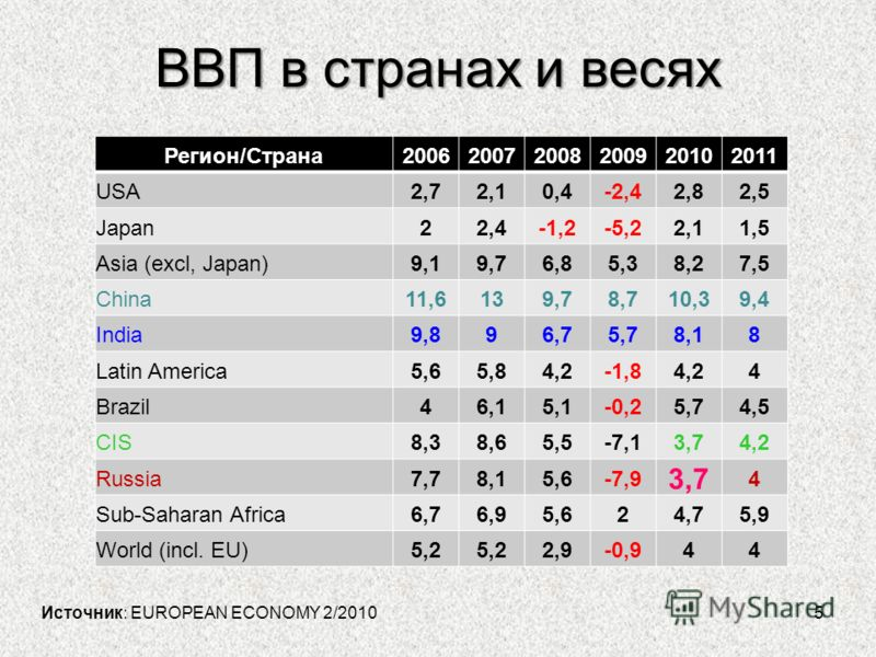 5 ВВП в странах и весях Источник: EUROPEAN ECONOMY 2/2010 Регион/Страна200620072008200920102011 USA2,72,10,4-2,42,82,5 Japan22,4-1,2-5,22,11,5 Asia (excl, Japan)9,19,76,85,38,27,5 China11,6139,78,710,39,4 India9,896,75,78,18 Latin America5,65,84,2-1,