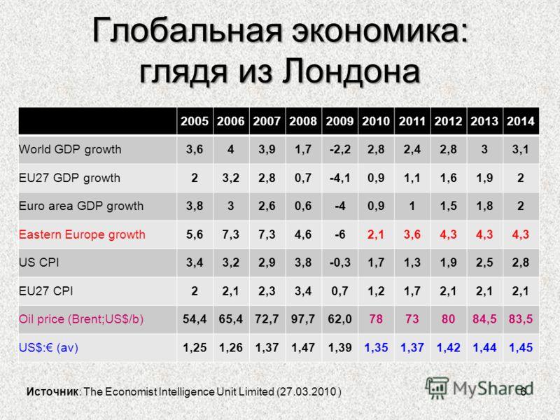 6 Глобальная экономика: глядя из Лондона Источник: The Economist Intelligence Unit Limited (27.03.2010 ) 2005200620072008200920102011201220132014 World GDP growth3,643,91,7-2,22,82,42,833,1 EU27 GDP growth23,22,80,7-4,10,91,11,61,92 Euro area GDP gro