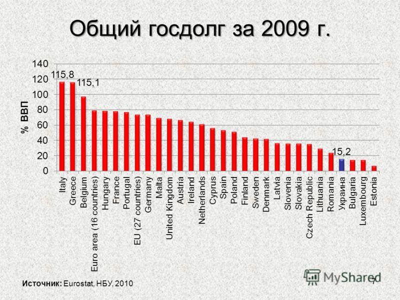 Общий госдолг за 2009 г. 77 Источник: Eurostat, НБУ, 2010