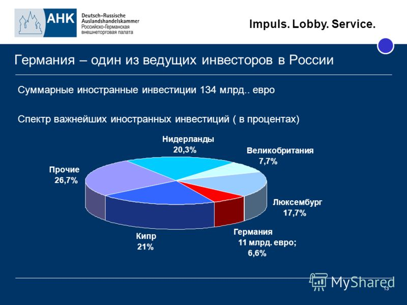 Impuls. Lobby. Service. 13 Германия – один из ведущих инвесторов в России Суммарные иностранные инвестиции 134 млрд.. евро Спектр важнейших иностранных инвестиций ( в процентах) Кипр 21% Люксембург 17,7% Нидерланды 20,3% Прочие 26,7% Великобритания 7