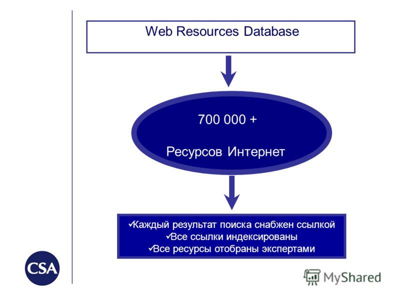 Web Resources Database 700 000 + Ресурсов Интернет Web Resources Database Каждый результат поиска снабжен ссылкой Все ссылки индексированы Все ресурсы отобраны экспертами