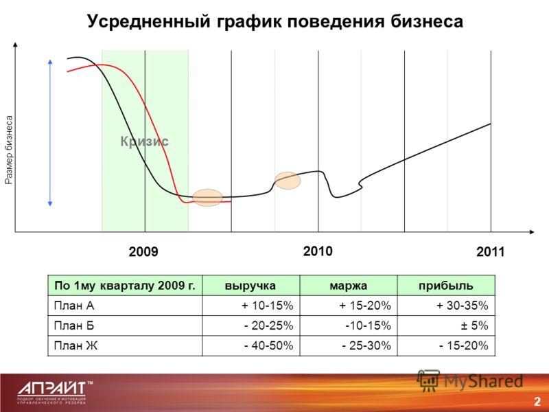 Кризис Усредненный график поведения бизнеса 2 Размер бизнеса 2009 2010 2011 По 1му кварталу 2009 г.выручкамаржаприбыль План А+ 10-15%+ 15-20%+ 30-35% План Б- 20-25%-10-15%± 5% План Ж- 40-50%- 25-30%- 15-20%