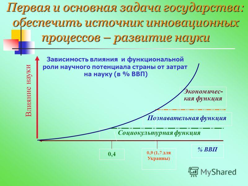 Первая и основная задача государства: обеспечить источник инновационных процессов – развитие науки Социокультурная функция Экономичес- кая функция Познавательная функция % ВВП 0,9 (1,7 для Украины) 0,4 Влияние науки Зависимость влияния и функциональн